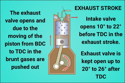Exhaust stroke in 4-Stroke Diesel Engine Working Diagram