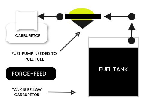 force feed fuel supply system in the petrol engine